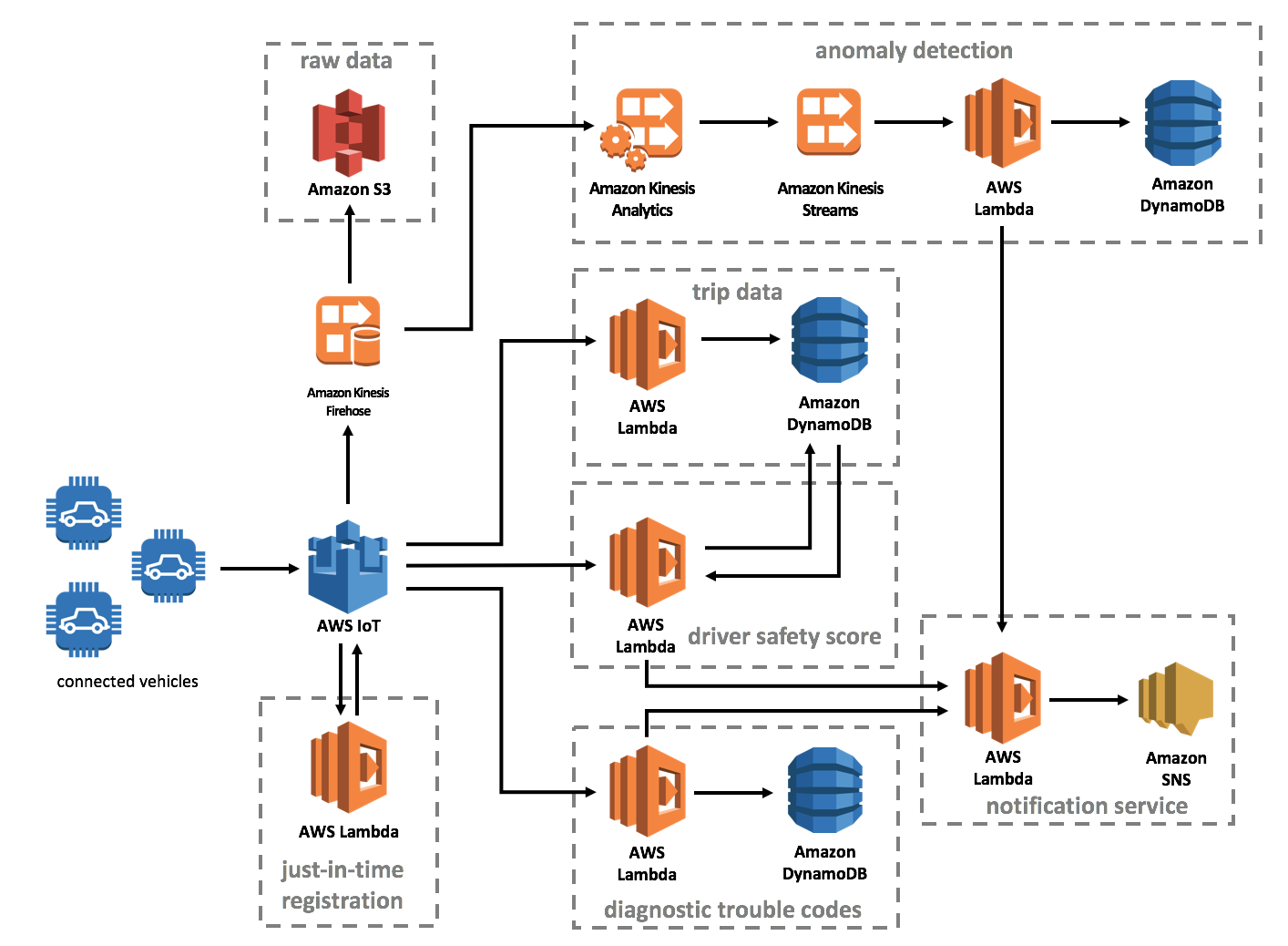 AWS Connected Vehicle Architecture