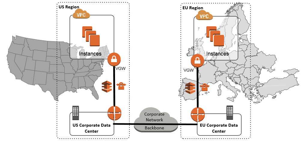 corporate-network-backbone