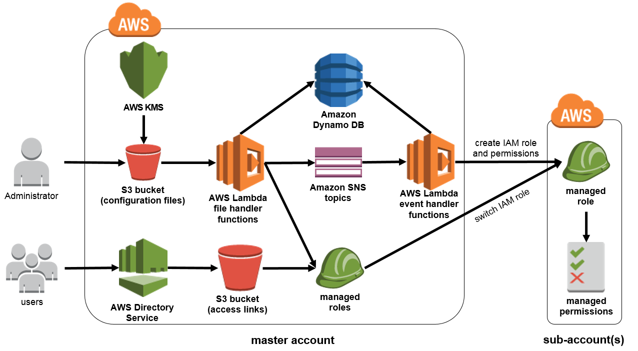 Amazon on baseline - Cross Account Manager Architecture