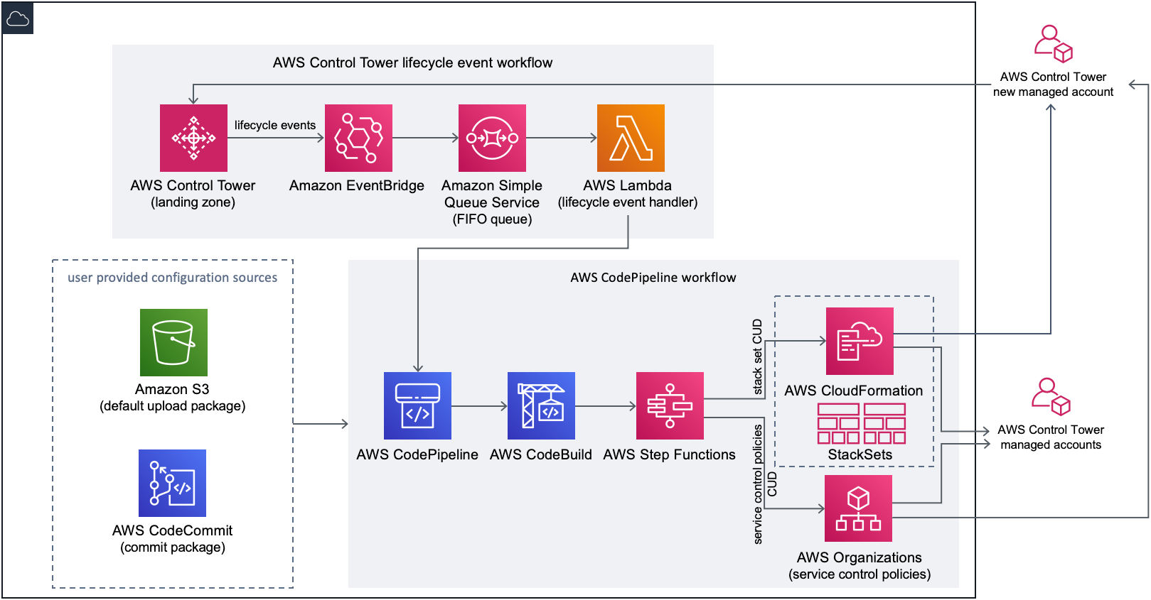 Customizations for AWS Control Tower | Architecture Diagram