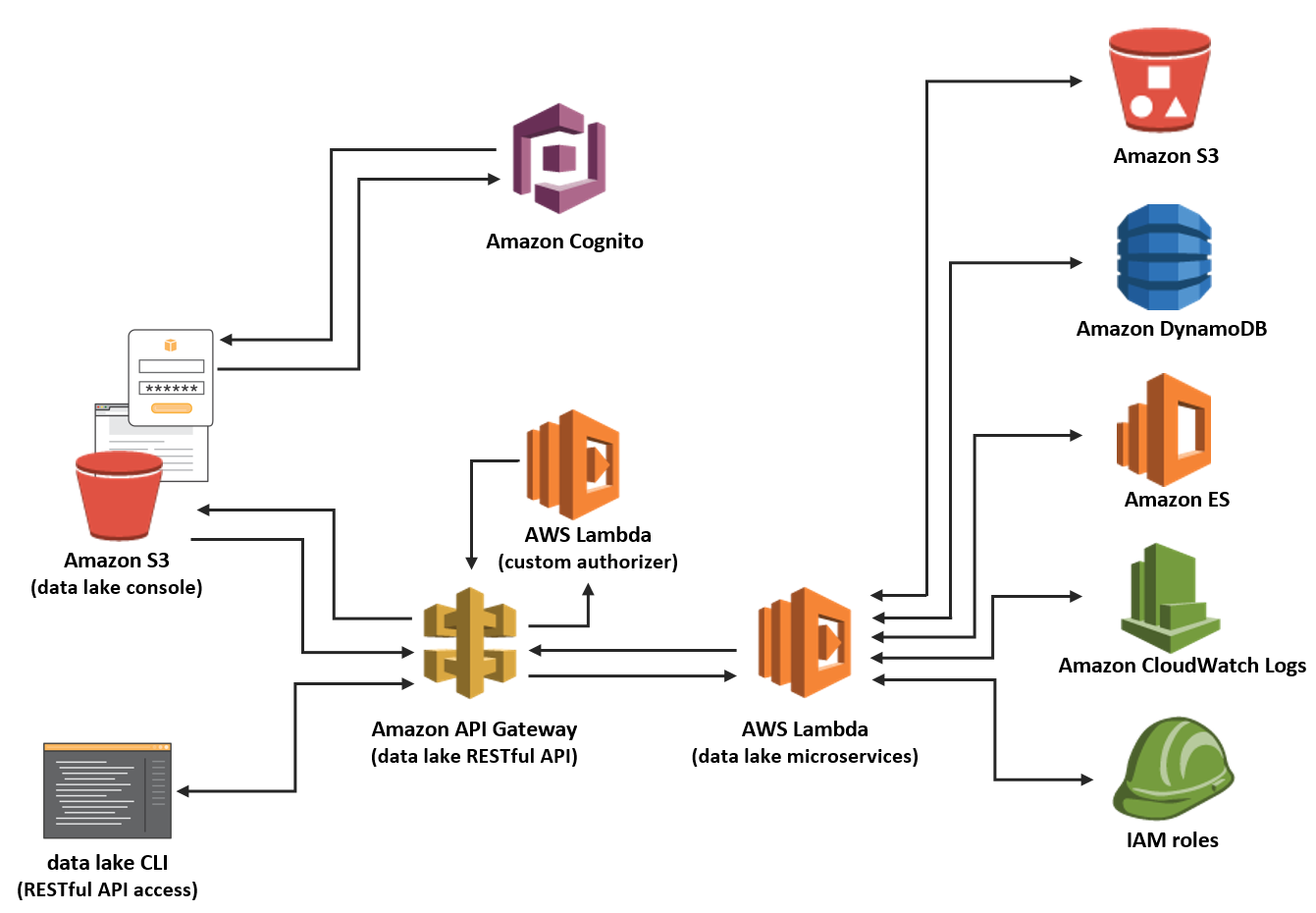 Data lake solution aws answers data lake solution architecture pooptronica