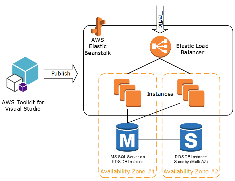 Deploying web applications aws answers eb deployment dotnet ccuart Image collections
