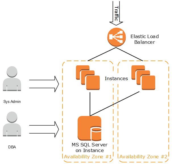 Deploying  NET Web Applications – AWS Answers