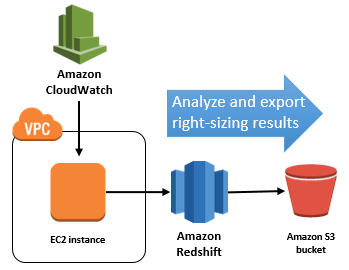 ec2-right-sizing-intro