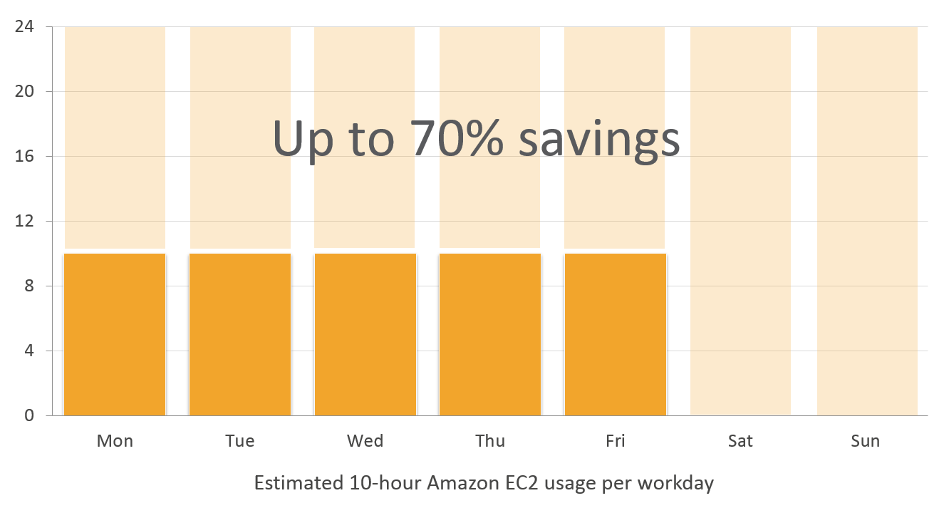 ec2-scheduler-savings
