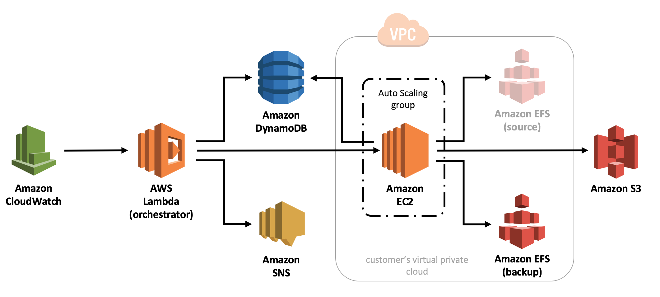 how to use amazon s3 for backup
