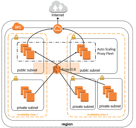 Controlling VPC Egress Traffic – AWS Answers