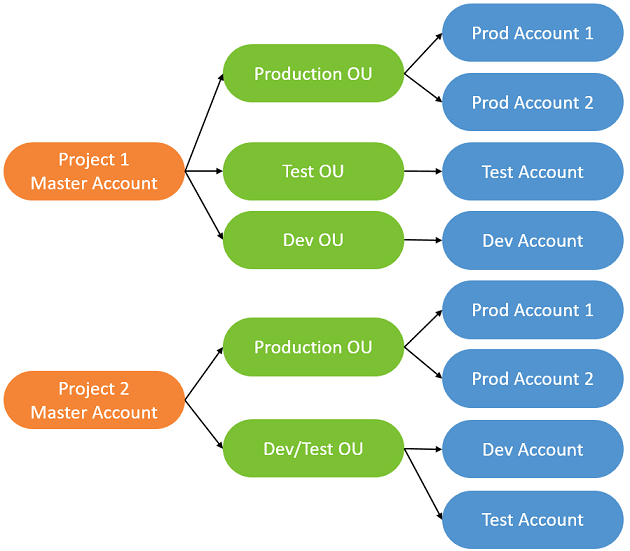 AWS Multiple Account Billing Strategy – AWS Answers