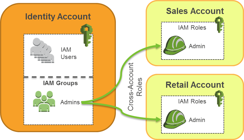 Identity Account Structure