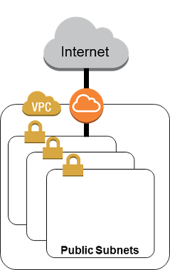 internet-accessible-vpc