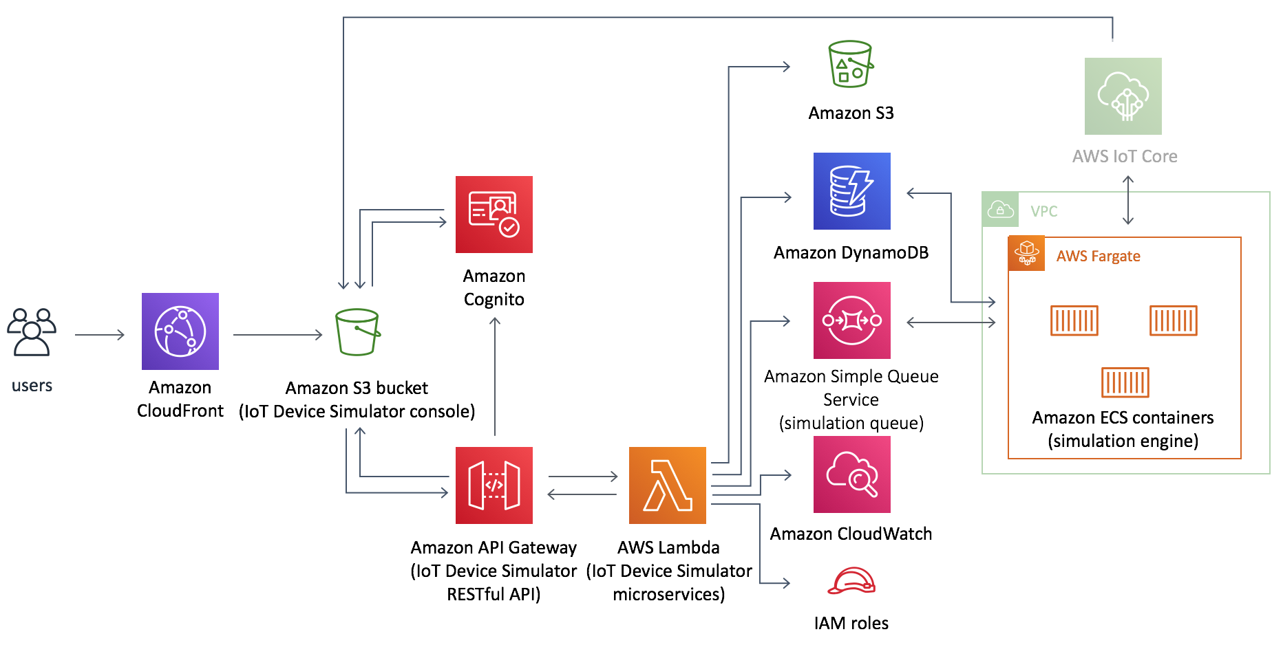 IoT Device Simulator | AWS Solutions