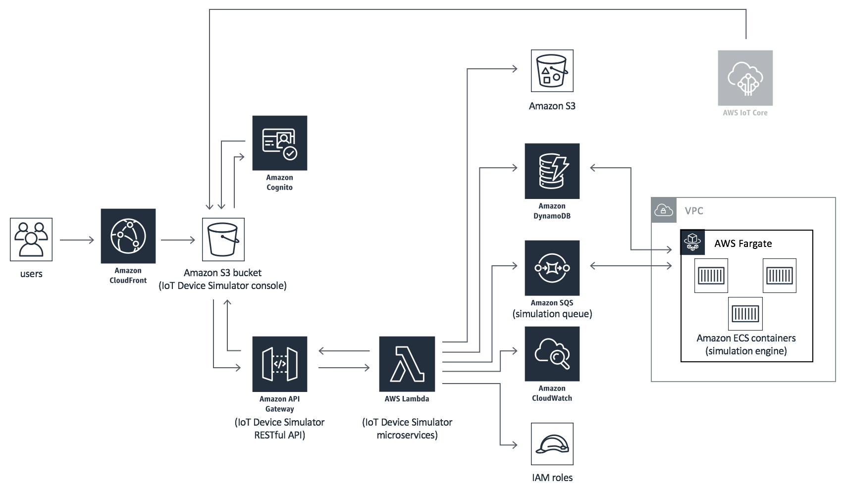 Iot Device Simulator Aws Answers What Is A Circuit Electronic Simulation Uses Architecture
