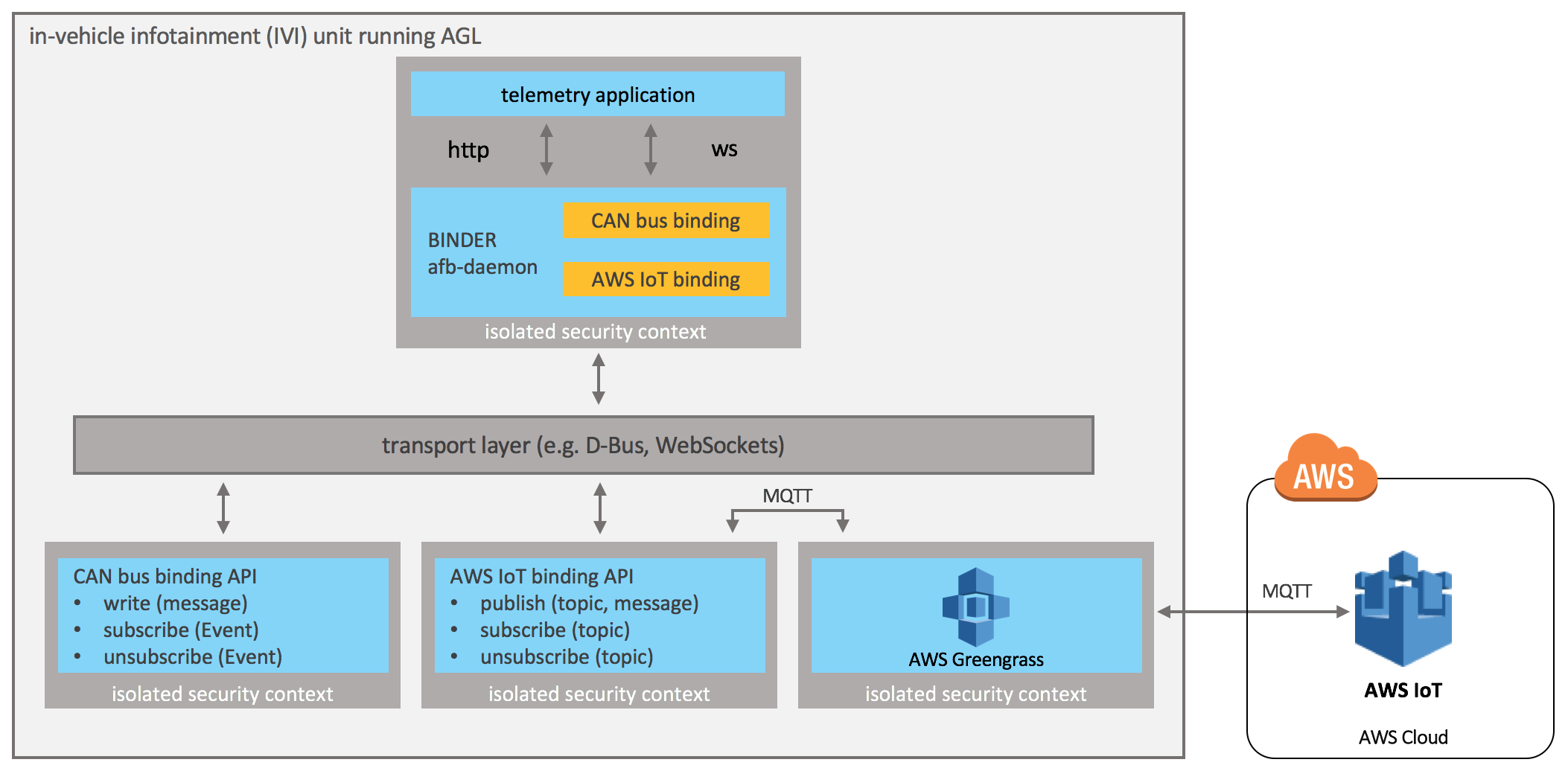 iot-framework-agl-architecture