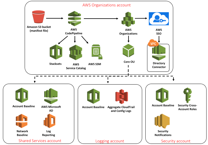 AWS Landing Zone Account Struktur