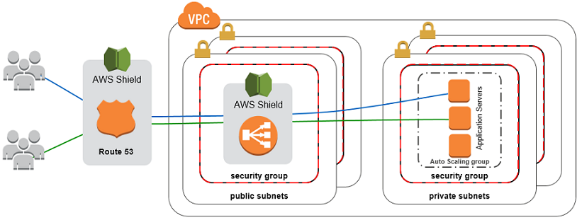 Denial of Service Attack Mitigation on AWS – AWS Answers