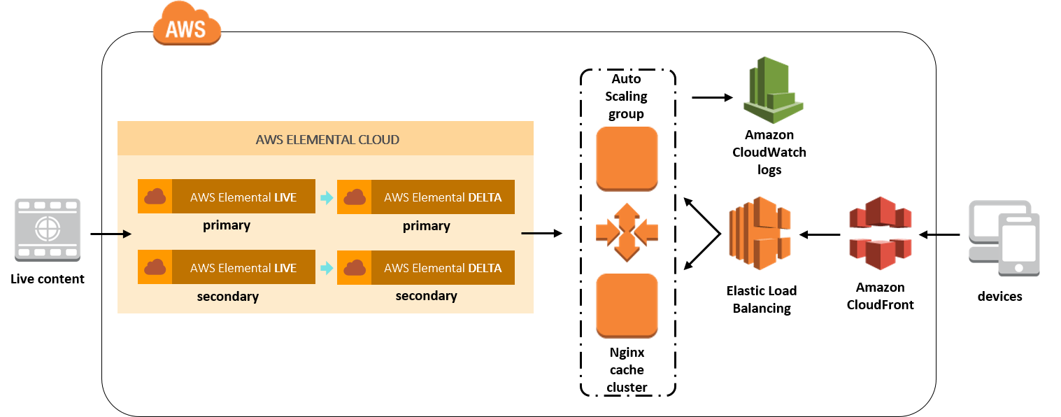 Live streaming video aws answers live streaming elemental cloud architecture ccuart Choice Image