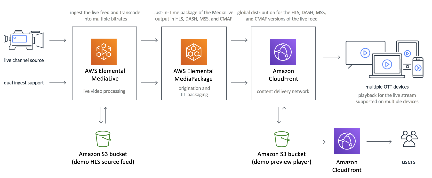 Aws Media For Broadcasting Amazon Web Services