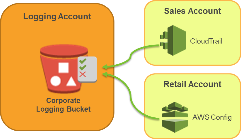 Logging Account Structure