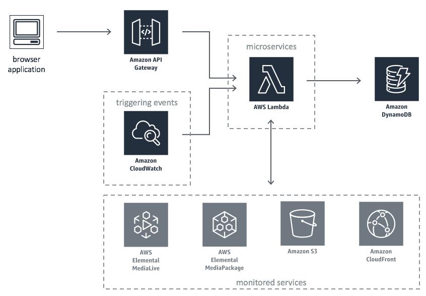 Mappage d'applications de services médias