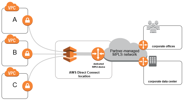 mpls-hardware-and-aws-direct-connect