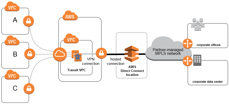 mpls-vendor-and-transit-vpc