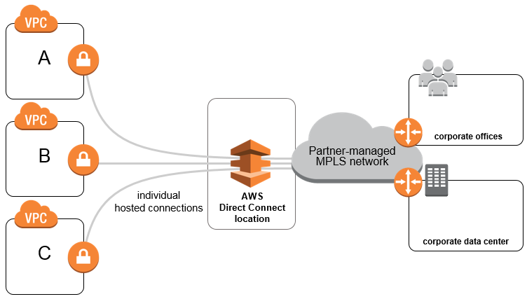 aws network connectivity over mpls � aws answers