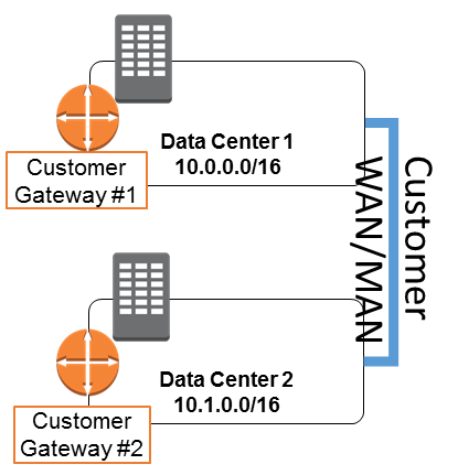 Multiple Data Center HA Network Connectivity – AWS Answers