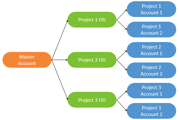 Project-Based Account Structure