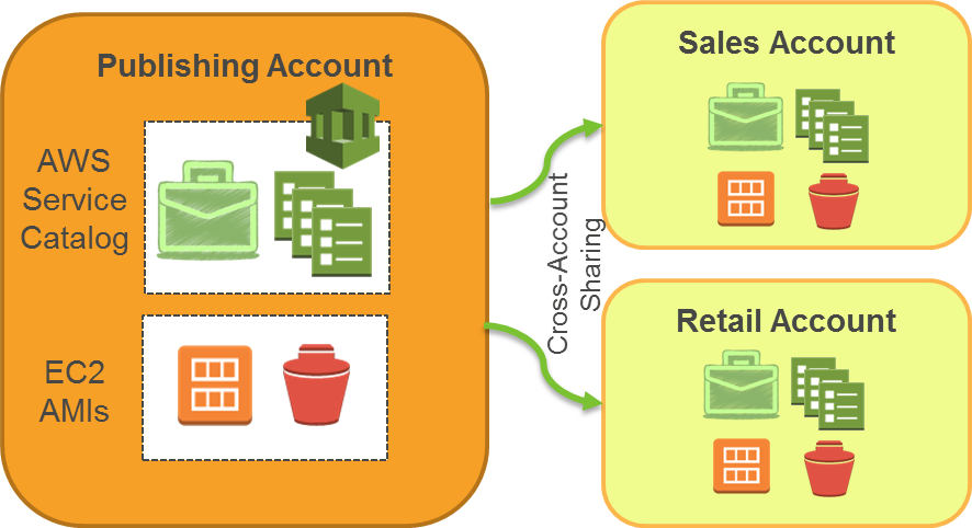 Publishing Account Structure