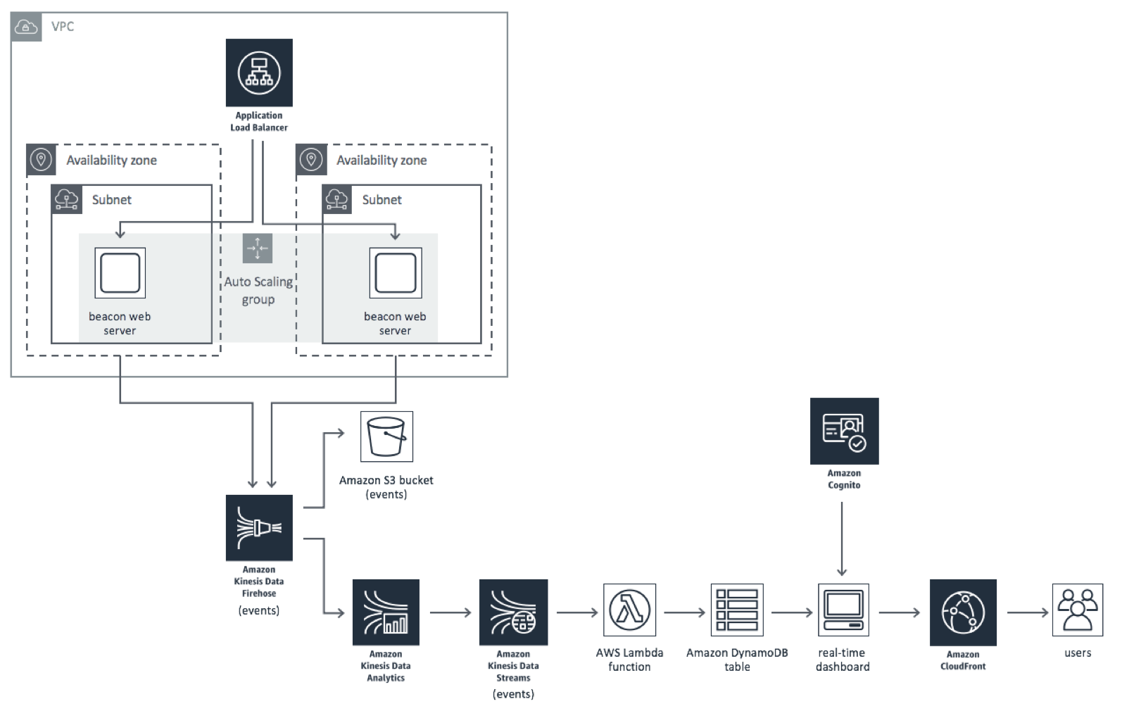 Real-Time Web Analytics with Kinesis Data Analytics | Diagramme d'architecture