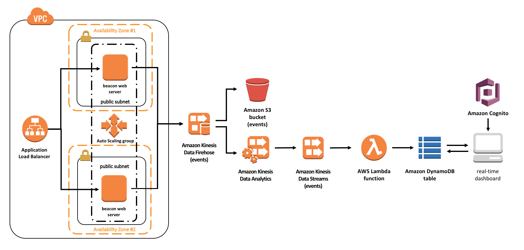 real-time-web-analytics-with-kinesis-architecture