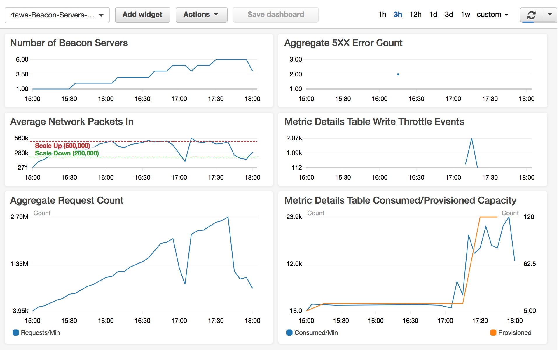real-time-web-analytics-with-kinesis-cw-dashboard