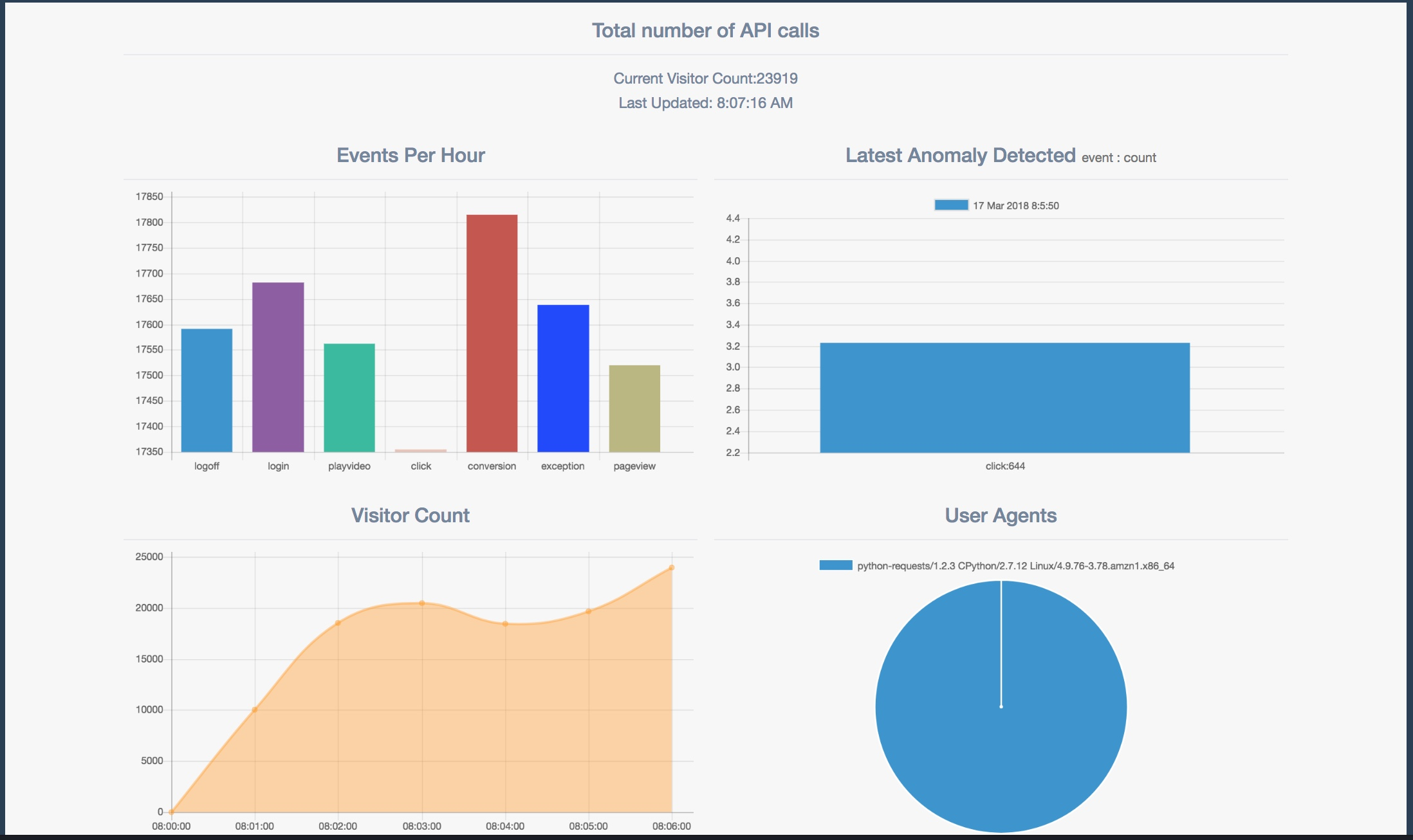 real-time-web-analytics-with-kinesis-dashboard