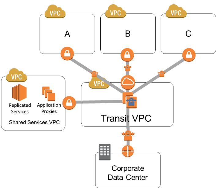 Multiple-VPC VPN Connection Sharing – AWS Answers