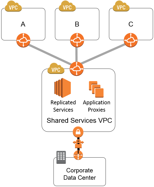 shared-services-vpc