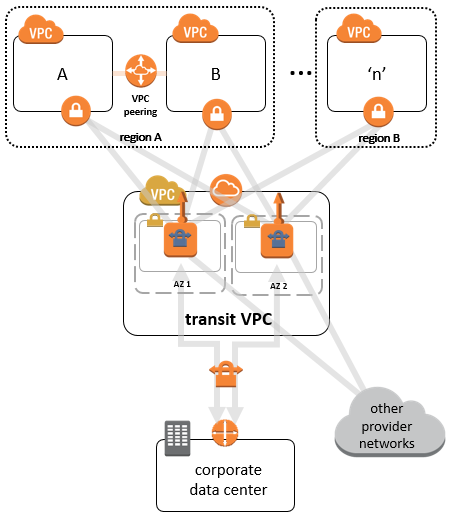 how to create a vpn connection in aws