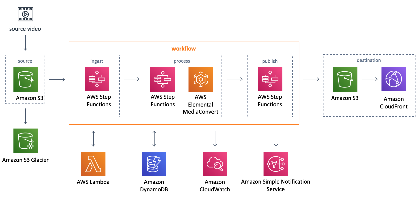 Video on-demand with AWS