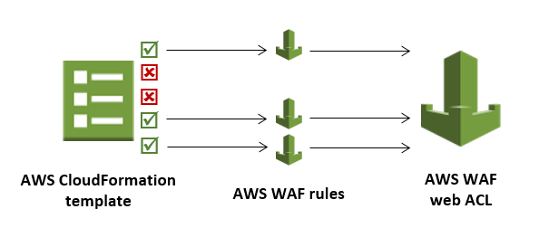 waf-solution-configuration