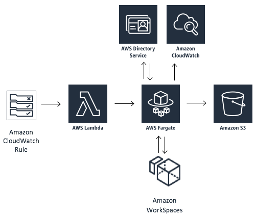 Kostenoptimierers für Amazon WorkSpaces | Architekturdiagramm