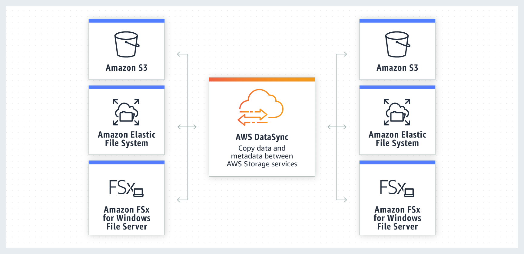 Transfer data between AWS Storage services with AWS DataSync
