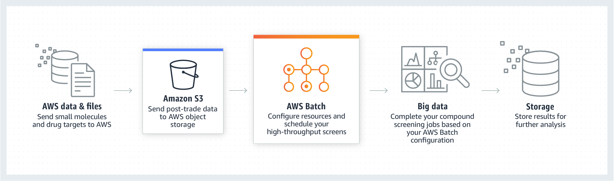 product-page-diagram-AWS-Batch_life-sciences