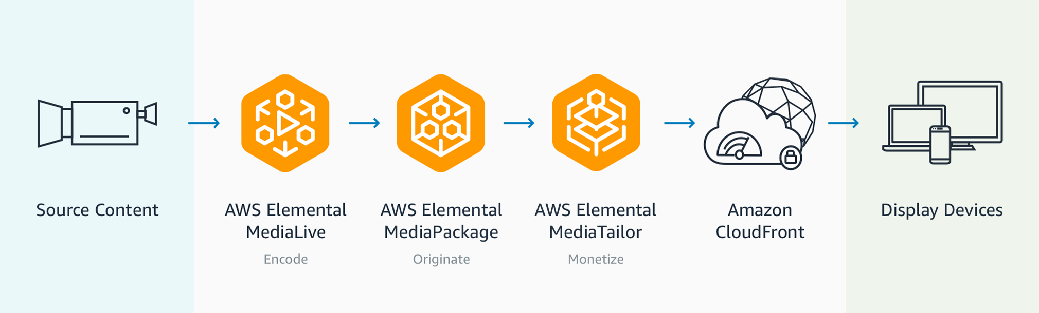 AWS Elemental Workflow 1 copy