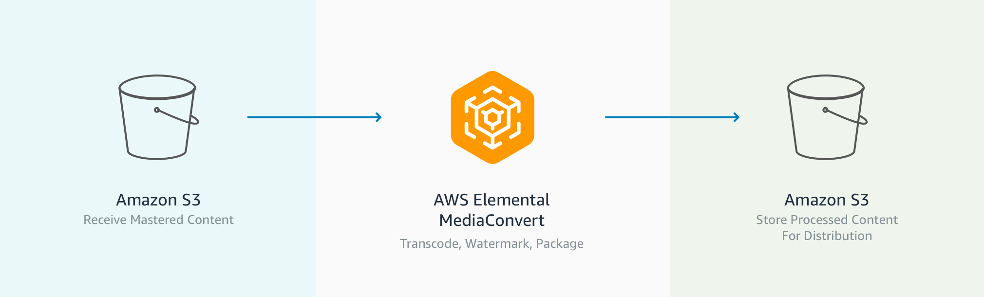AWS Elemental Workflow 3 copy