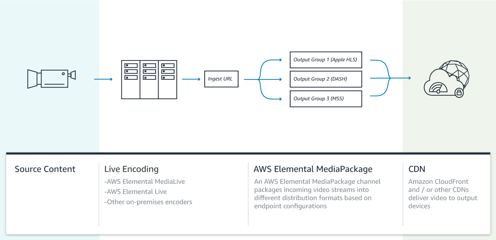 Howitworks_AWS-MediaPackage