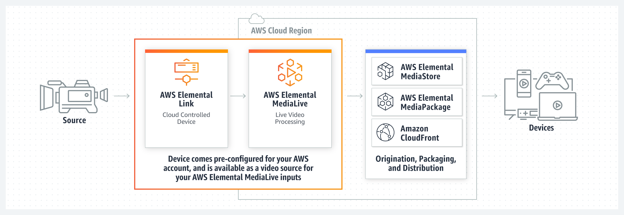 product-page-diagram_AWS_Elemental_r11_AWS_ELEMENTAL_LINK_@2x