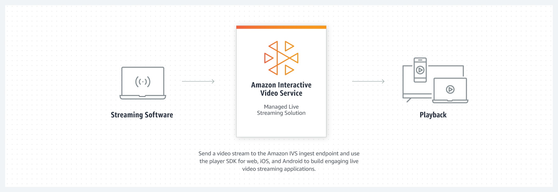 product-page-diagram_AWS_Elemental_r16_INTERACTIVE_VIDEO_SERVICE_2x