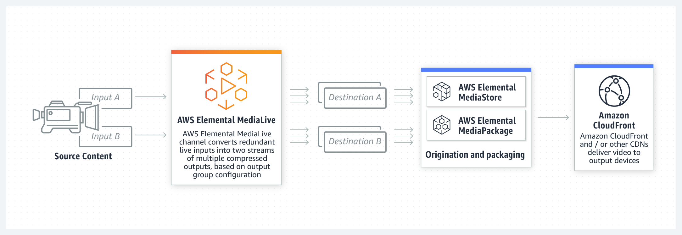 product-page-diagram-Elemental-MediaLive@2x