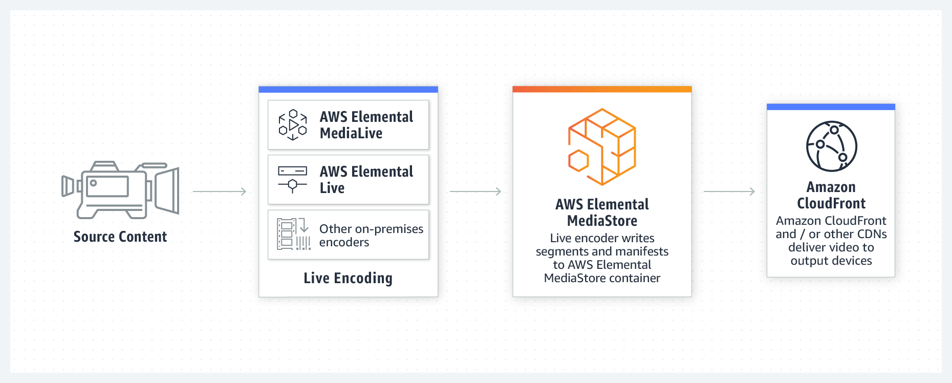 product-page-diagram-Elemental-MediaStore@2x