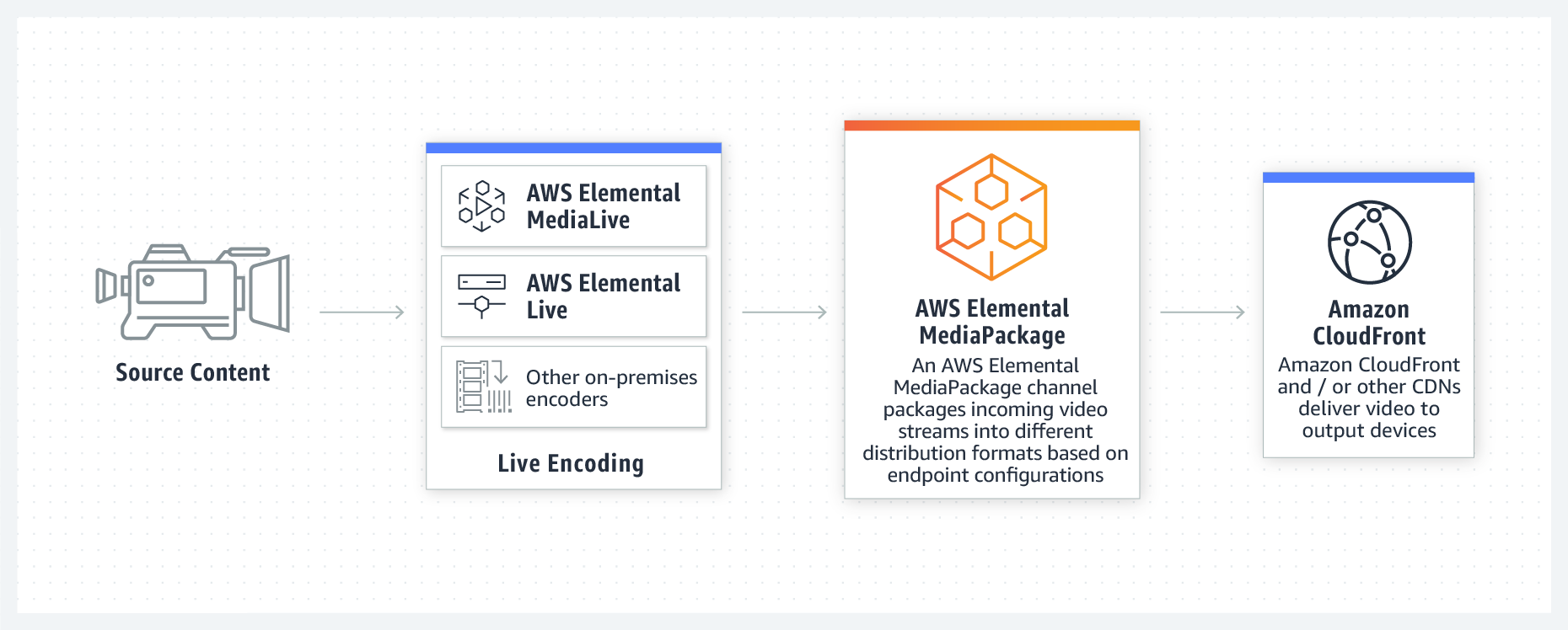 product-page-diagram-Elemental-Mediapackage@2x