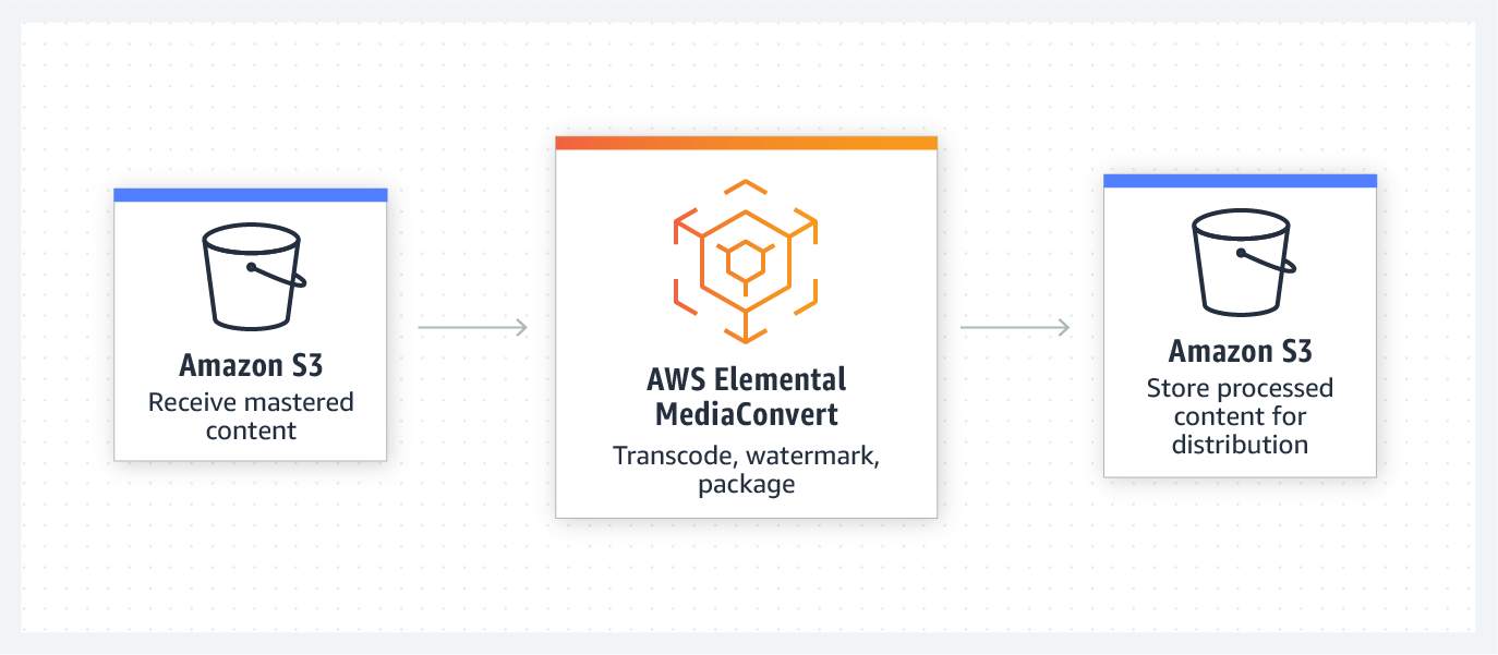 product-page-diagram_Elemental-MediaSupplyChain@2x